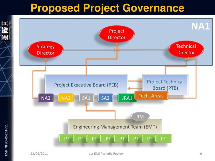 Proposed Project Governance