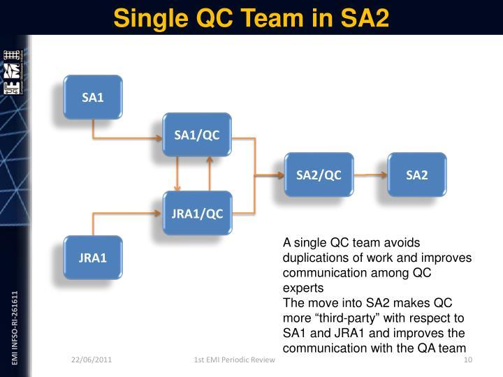 Single QC Team in SA2