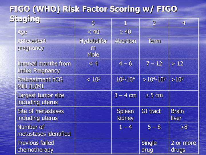 FIGO (WHO) Risk Factor Scoring w/ FIGO Staging