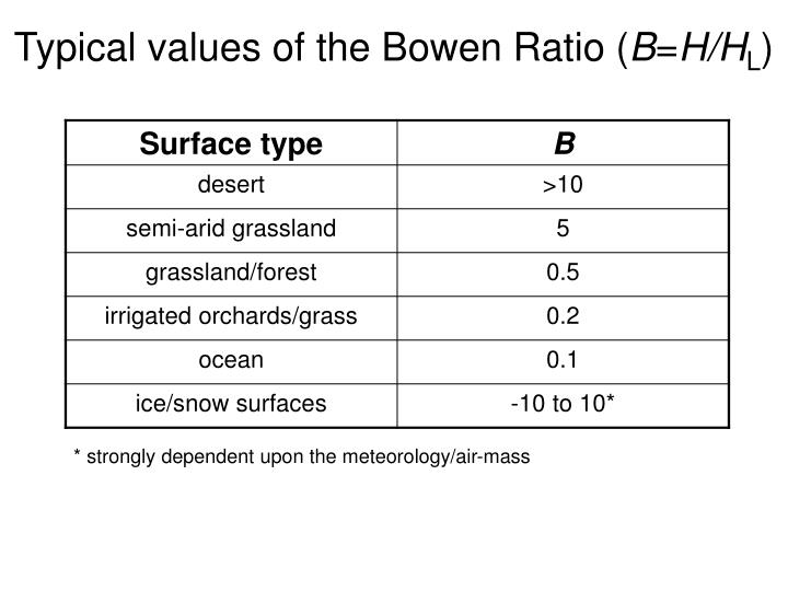 Typical values of the Bowen Ratio (