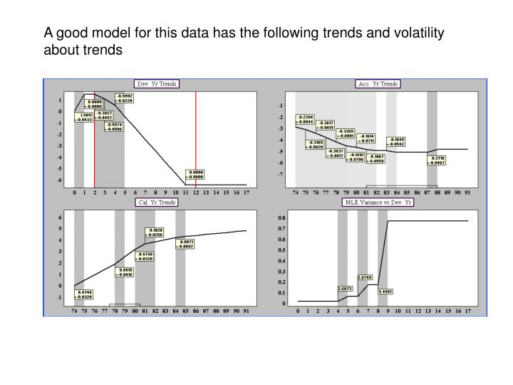 A good model for this data has the following trends and volatility about trends