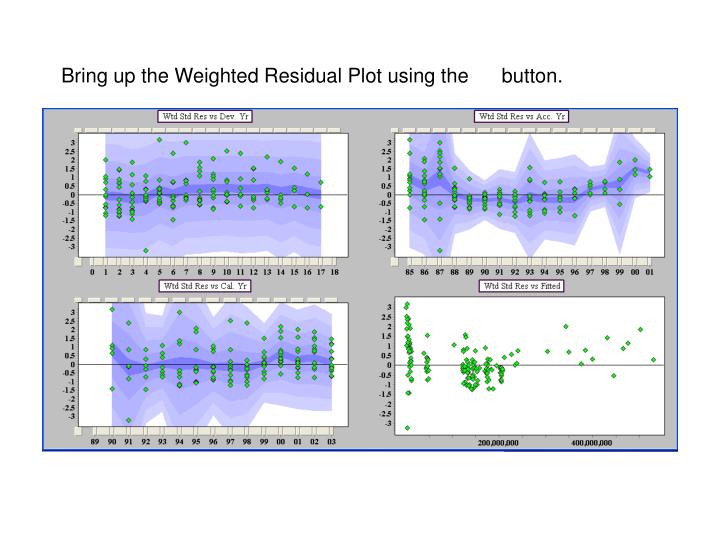 Bring up the Weighted Residual Plot using the