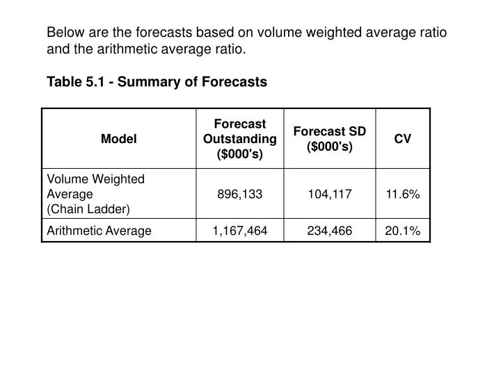 Below are the forecasts based on volume weighted average ratio and the arithmetic