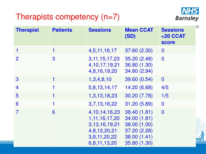Therapists competency (n=7)