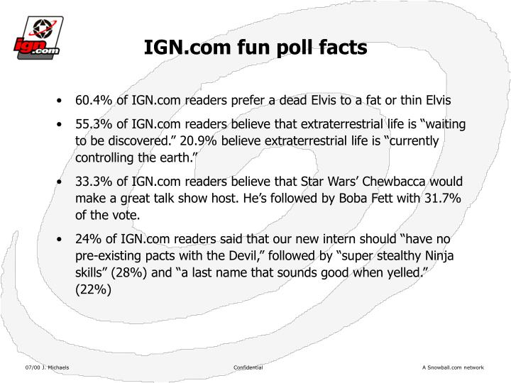 IGN.com fun poll facts