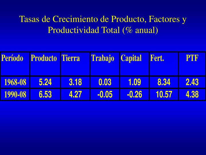 Tasas de Crecimiento de Producto, Factores y Productividad Total (% anual)