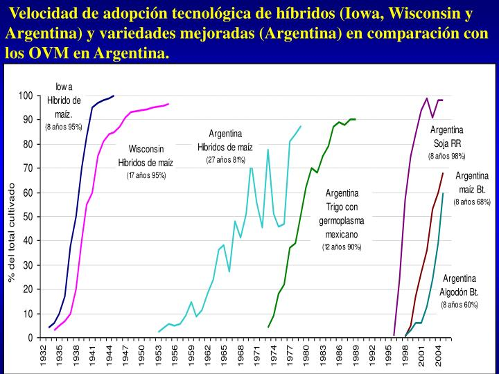 Velocidad de adopción tecnológica de híbridos (Iowa, Wisconsin y Argentina) y variedades mejoradas (Argentina) en comparación con los OVM en Argentina.