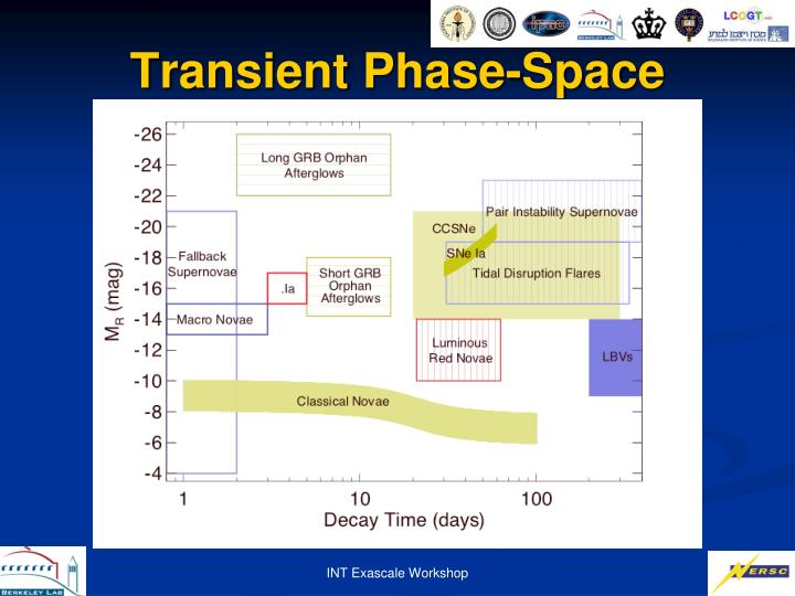Transient Phase-Space