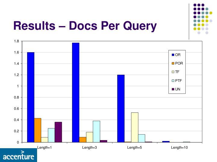Results – Docs Per Query