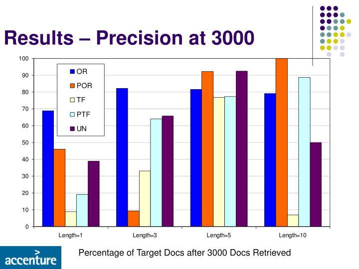 Results – Precision at 3000