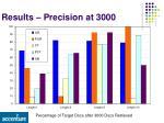 results precision at 3000