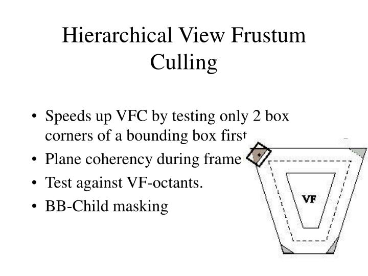 Hierarchical View Frustum Culling