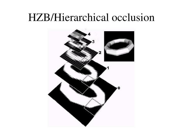 HZB/Hierarchical occlusion maps