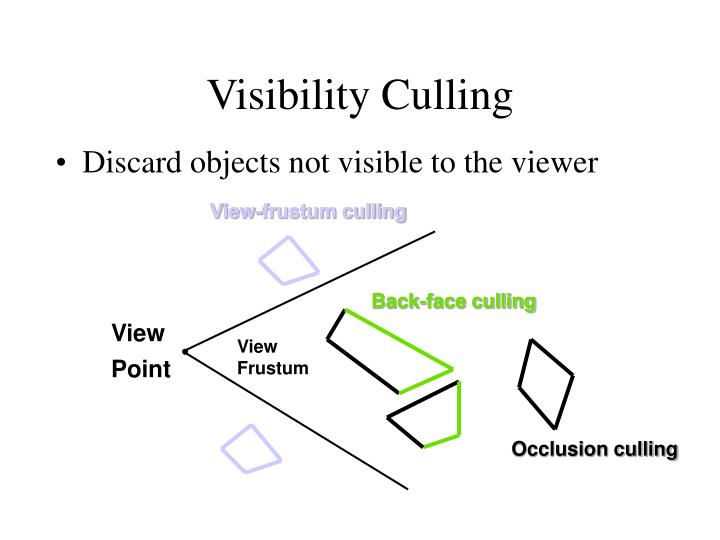 Visibility Culling