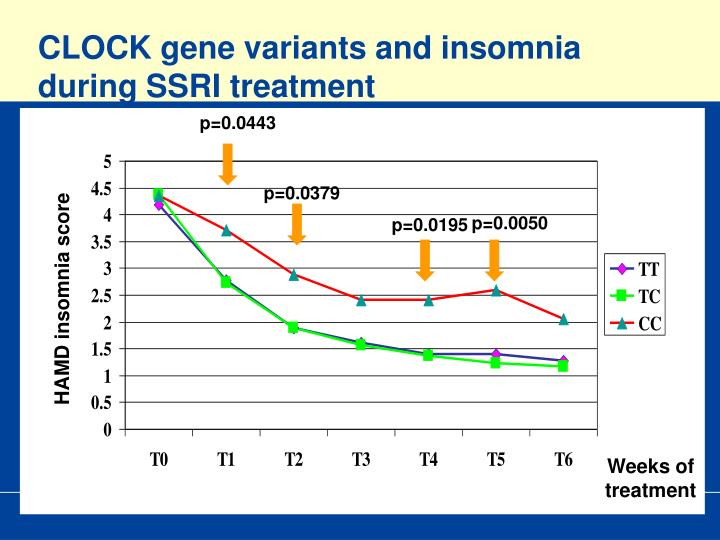 CLOCK gene variants and insomnia during SSRI treatment