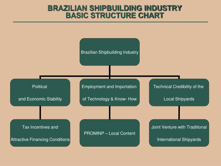 Brazilian shipbuilding industry basic structure chart