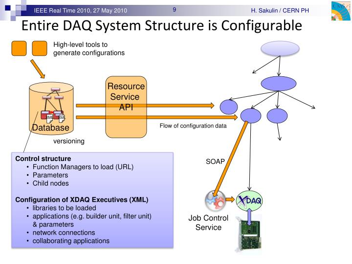 Entire DAQ System Structure is Configurable