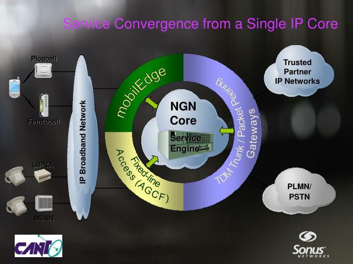 IP Broadband Network