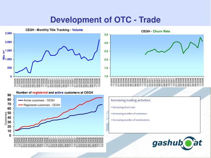 Development of OTC - Trade