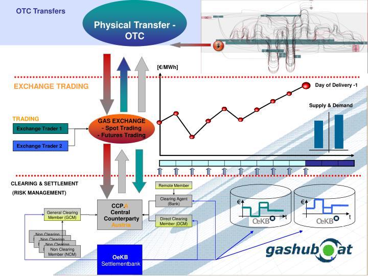 Physical Transfer - OTC