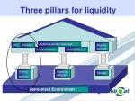 three pillars for liquidity
