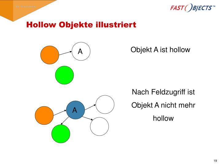 Hollow Objekte illustriert