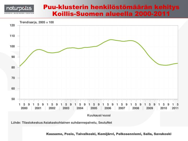 Puu-klusterin henkilöstömäärän kehitys Koillis-Suomen alueella 2000-2011