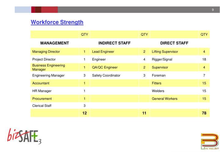 Workforce Strength