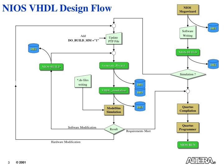 Nios vhdl design flow