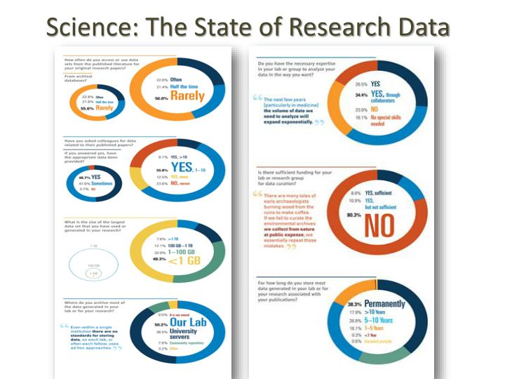 Science: The State of Research Data