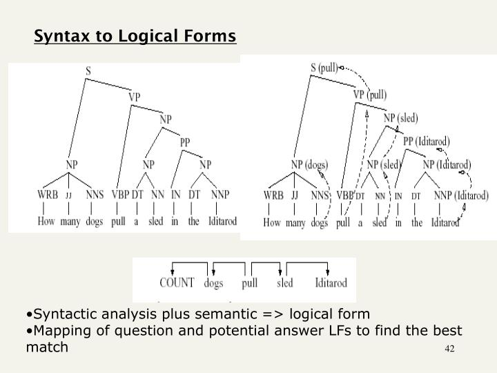 Syntax to Logical Forms