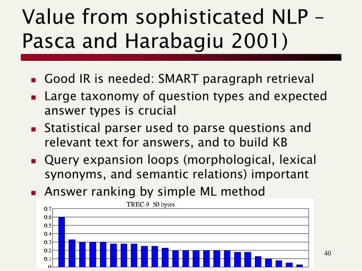 Value from sophisticated NLP – Pasca and Harabagiu 2001)