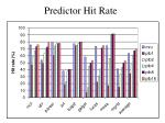 predictor hit rate