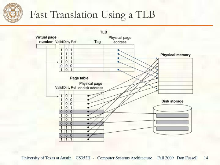 Fast Translation Using a TLB