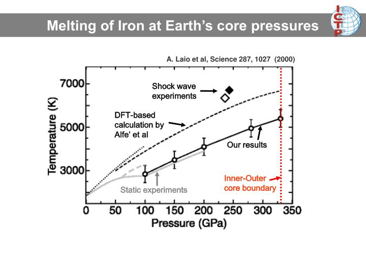 Melting of Iron at Earth's core pressures