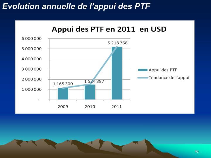 Evolution annuelle de l'appui des PTF