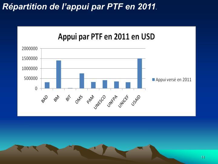 Répartition de l'appui par PTF en 2011