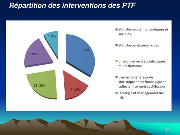 Répartition des interventions des PTF