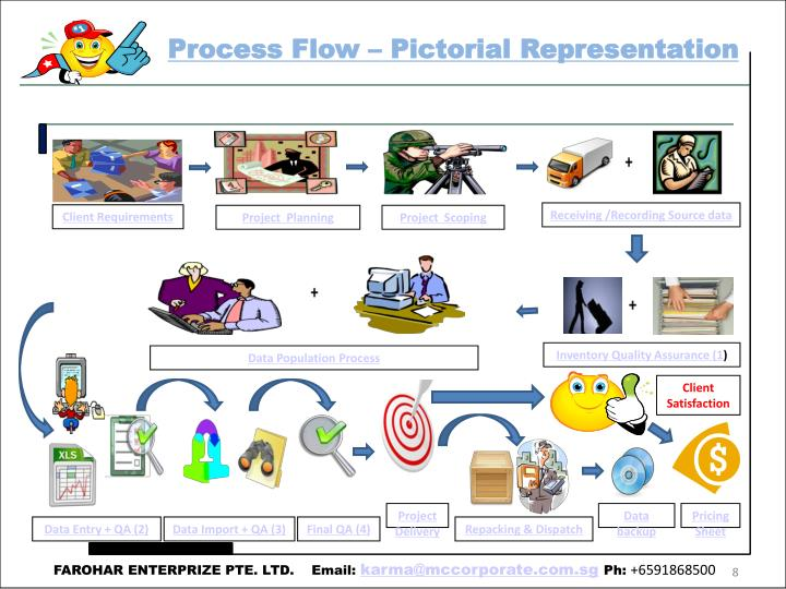 Process Flow – Pictorial Representation