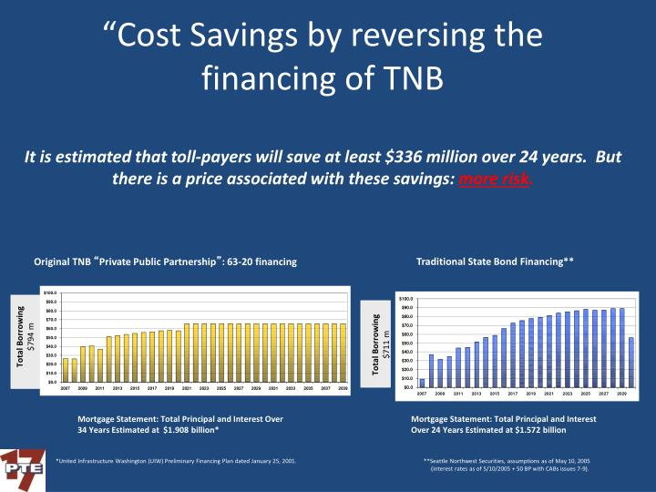 """Cost Savings by reversing the financing of TNB"