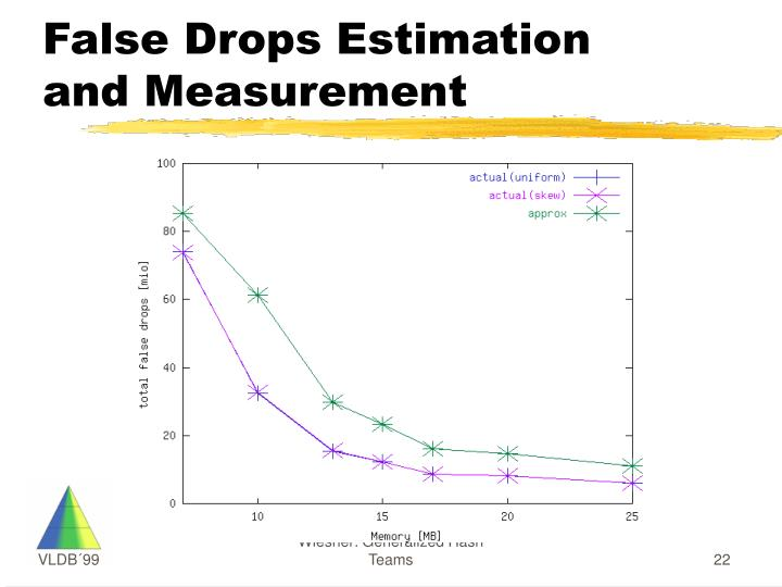 False Drops Estimation and Measurement
