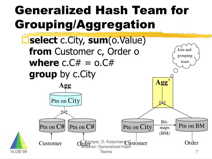Generalized Hash Team for Grouping/Aggregation
