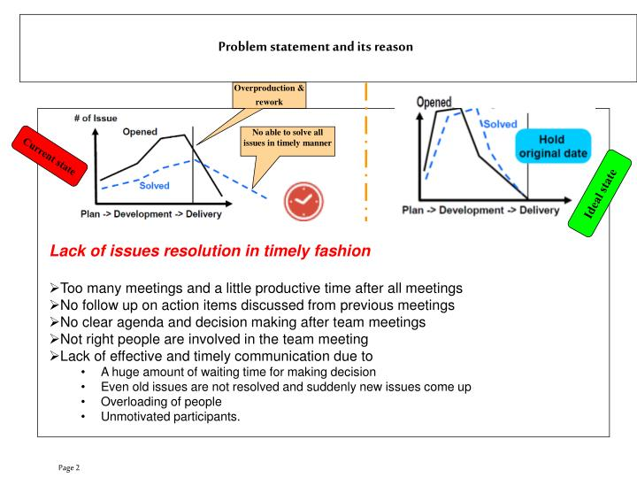 Problem statement and its reason
