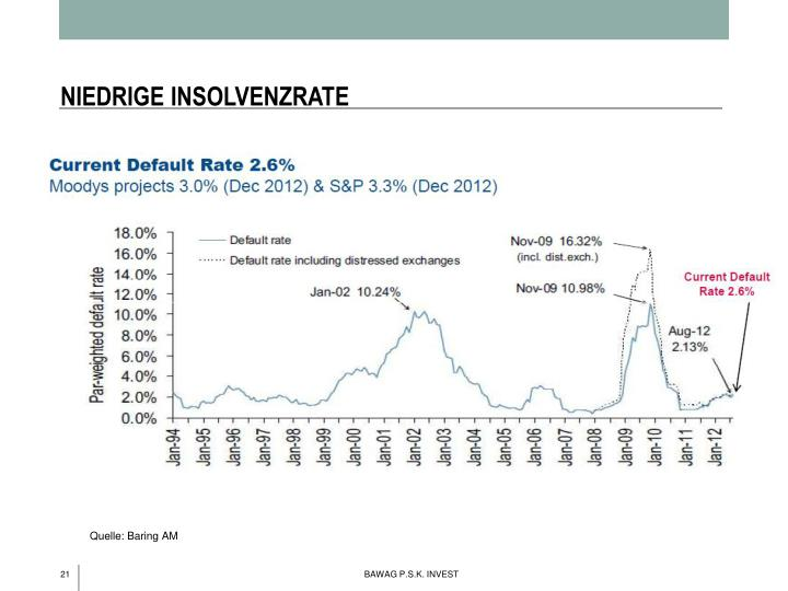 NIEDRIGE INSOLVENZRATE