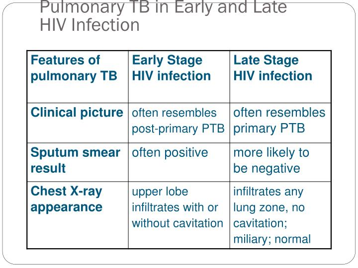 Pulmonary TB in Early and Late HIV Infection