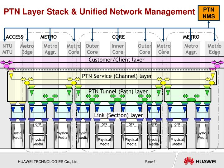 PTN Layer Stack & Unified Network Management