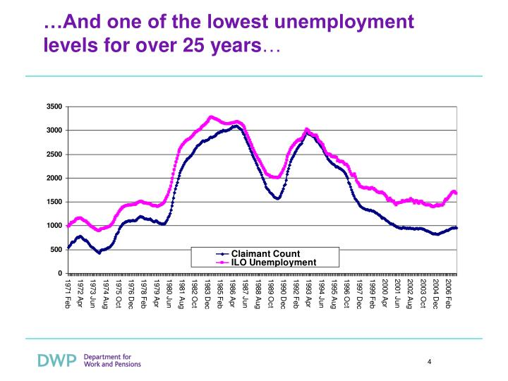 …And one of the lowest unemployment levels for over 25 years