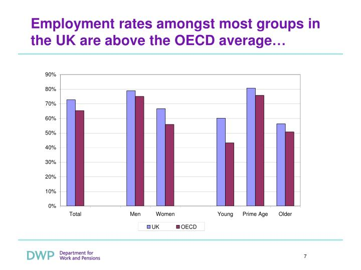 Employment rates amongst most groups in the UK are above the OECD average…