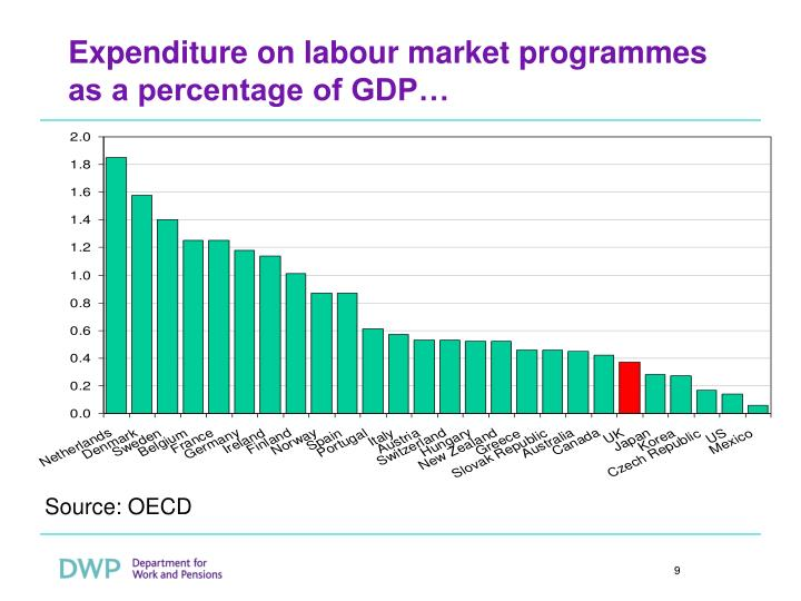 Expenditure on labour market programmes as a percentage of GDP…
