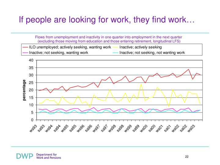 If people are looking for work, they find work…